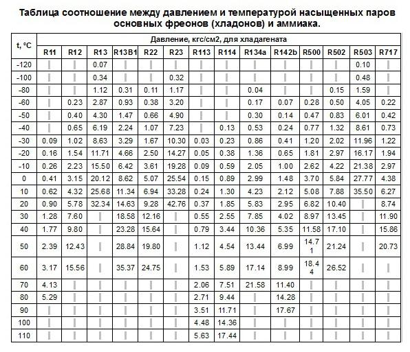 Таблица фреонов