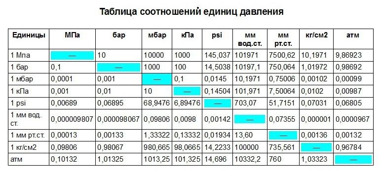 Таблица единиц давлений